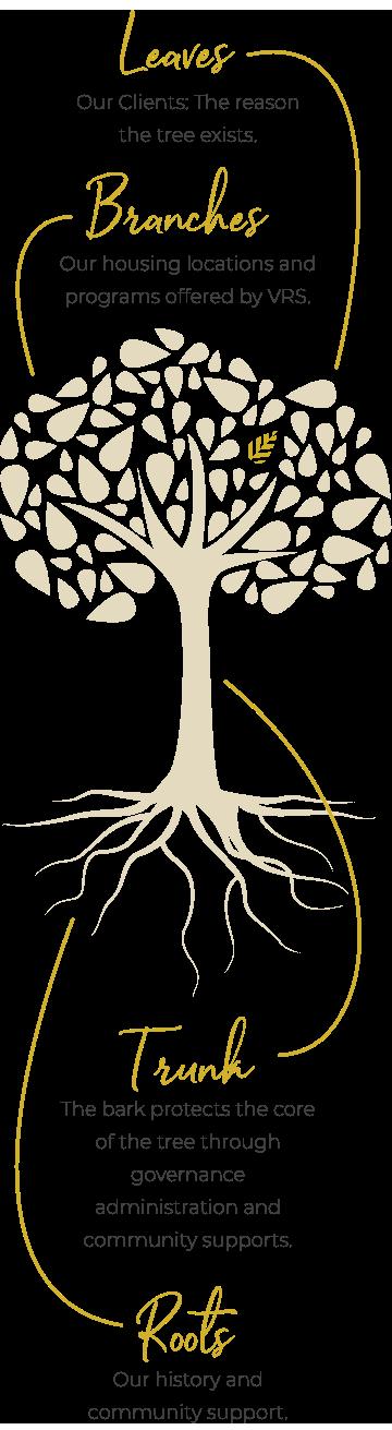 VRS Communities Tree Mobile