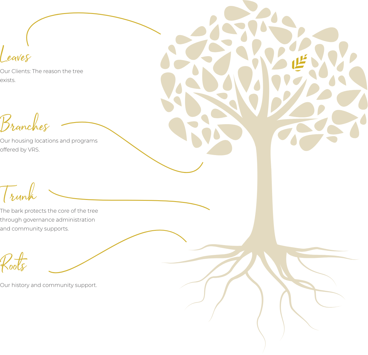 VRS Communities Tree